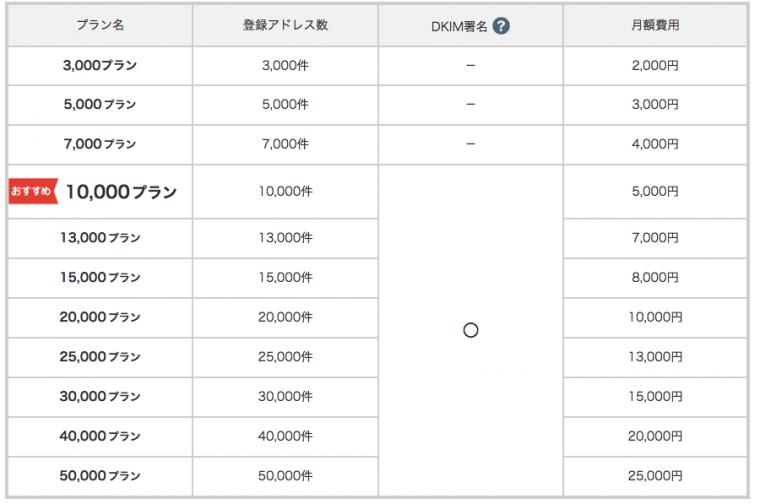 ブラストメール価格