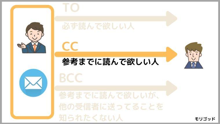 CCの説明