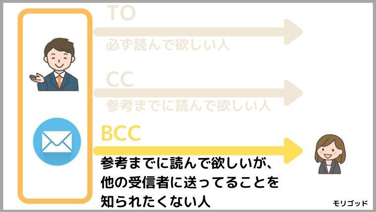 BCCの説明