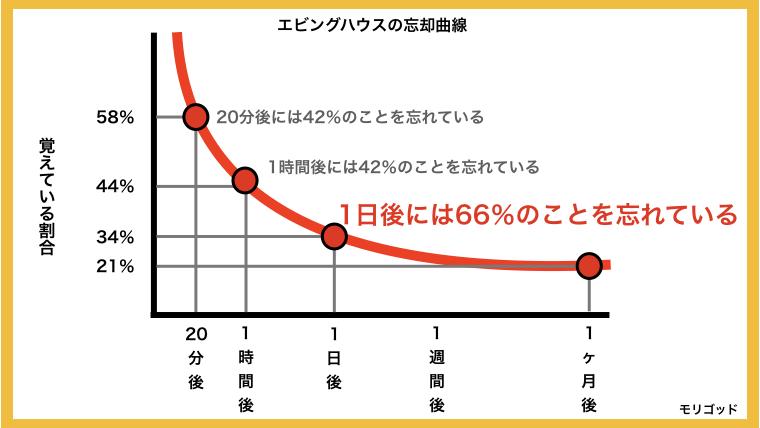 エビングハウスの忘却曲線の説明グラフ